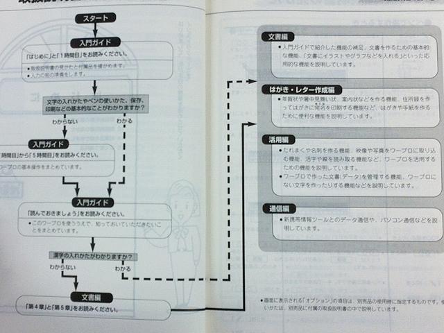 ワープロ周辺販売 WD-M500 取扱説明書 ガイド6冊セット SHARP