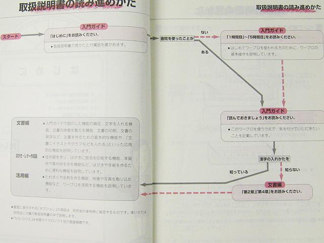 ワープロ周辺販売 WD-C900 説明書 ガイド4冊セット SHARP