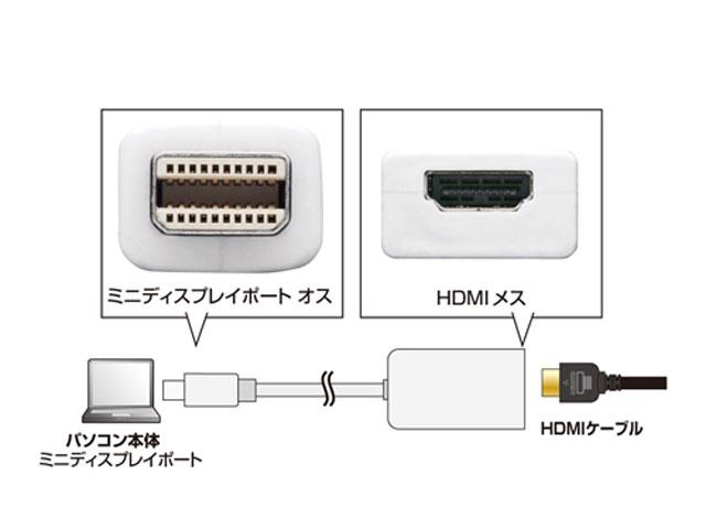 インターフェース販売 AD-MDPHD03 サンワサプライ