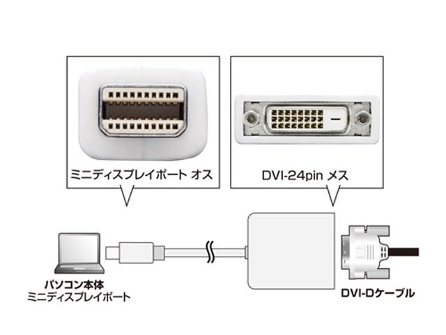 AD-MDPDV03 インターフェース